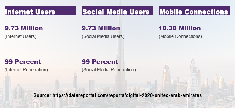UAE-Digital-2020-Statistics